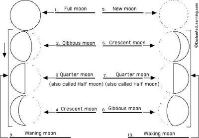 moon phase diagram preschool items juxtapost. Black Bedroom Furniture Sets. Home Design Ideas
