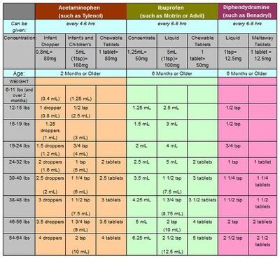 Medicine Dosing Chart For Kids Babies Amp Things Juxtapost