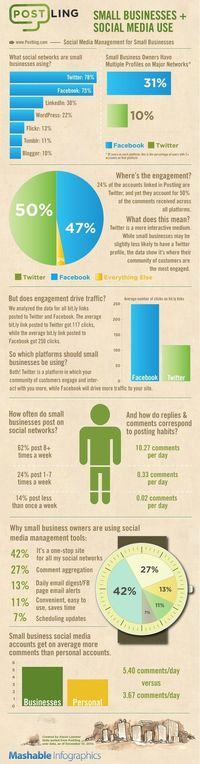 How Small Businesses are Succeeding with Social Media? #Infographic
