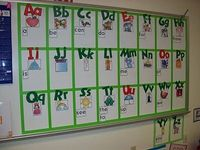 Debbie Diller on Word Walls.... 1. Make a border or grid for the letters/words. Based on research, the brain sees in borders. 2. Make vowels and consonants different colours. 3. Add a picture for the beginning sound of the letter. 4. Make the words on the...